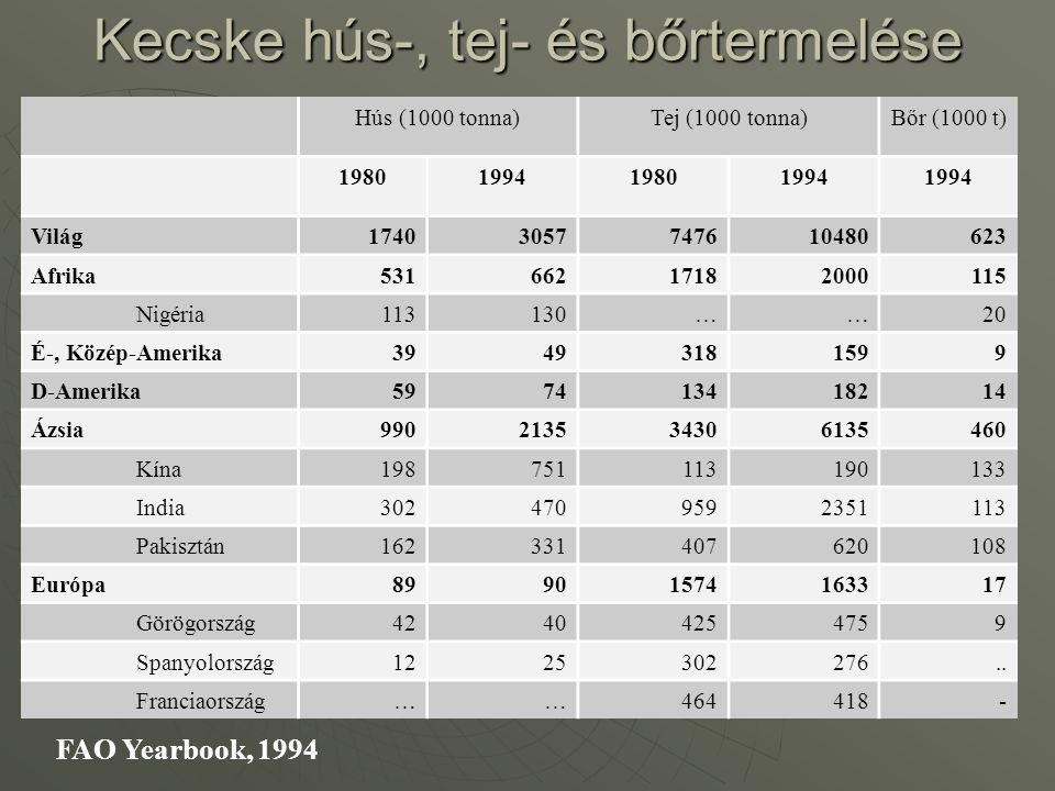 Kecske hús-, tej- és bőrtermelése Hús (1000 tonna)Tej (1000 tonna)Bőr (1000 t) 1980199419801994 Világ17403057747610480623 Afrika53166217182000115 Nigé