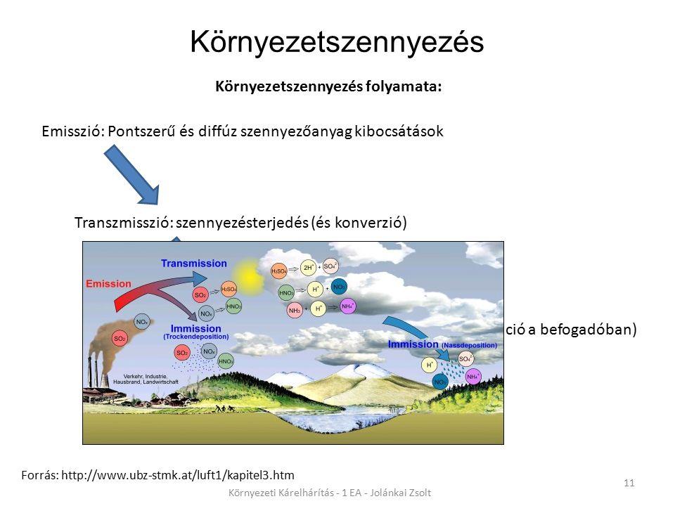 Környezetszennyezés 11 Környezeti Kárelhárítás - 1 EA - Jolánkai Zsolt Környezetszennyezés folyamata: Forrás: http://www.ubz-stmk.at/luft1/kapitel3.ht