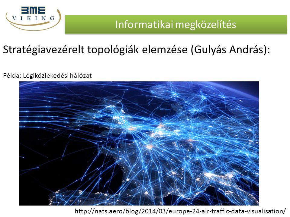 Informatikai megközelítés Stratégiavezérelt topológiák elemzése (Gulyás András): Példa: Légiközlekedési hálózat http://nats.aero/blog/2014/03/europe-2