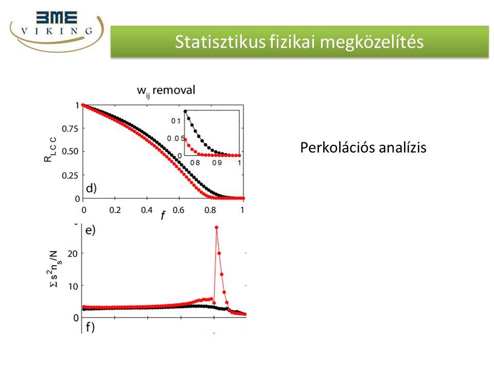 Statisztikus fizikai megközelítés Perkolációs analízis