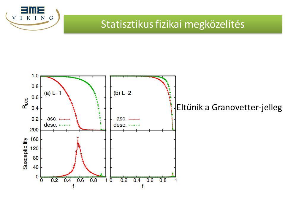 Statisztikus fizikai megközelítés Eltűnik a Granovetter-jelleg