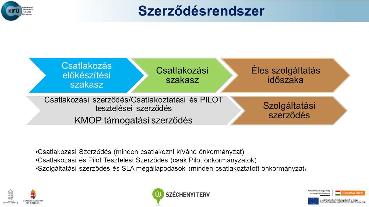 Szerződésrendszer Csatlakozási Szerződés (minden csatlakozni kívánó önkormányzat) Csatlakozási és Pilot Tesztelési Szerződés (csak Pilot önkormányzato
