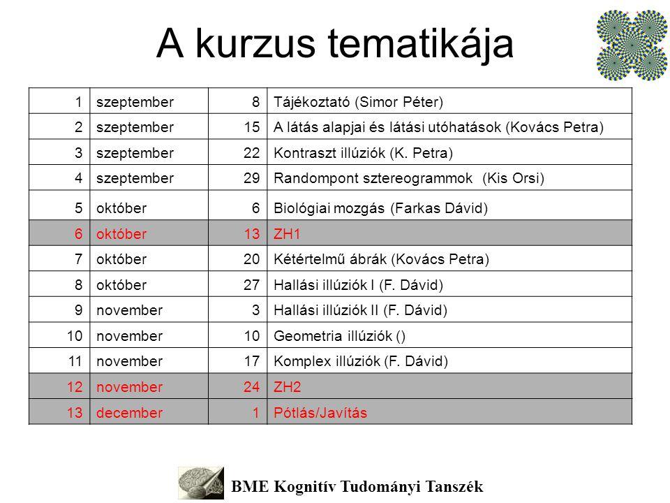 A kurzus tematikája BME Kognitív Tudományi Tanszék 1szeptember8Tájékoztató (Simor Péter) 2szeptember15A látás alapjai és látási utóhatások (Kovács Pet