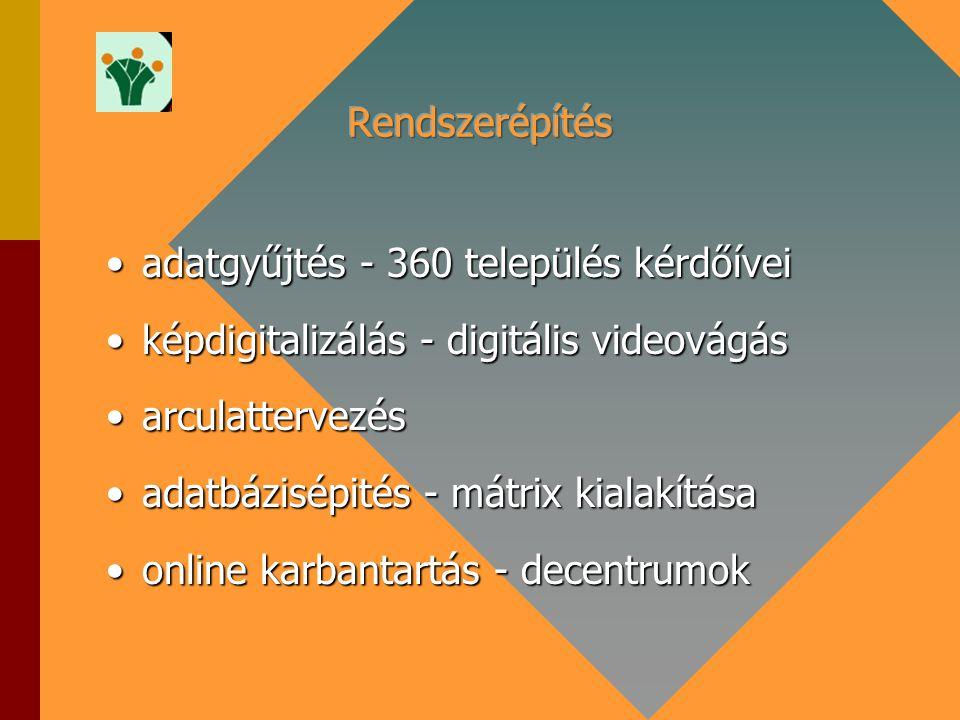 adatgyűjtés - 360 település kérdőíveiadatgyűjtés - 360 település kérdőívei képdigitalizálás - digitális videovágásképdigitalizálás - digitális videová
