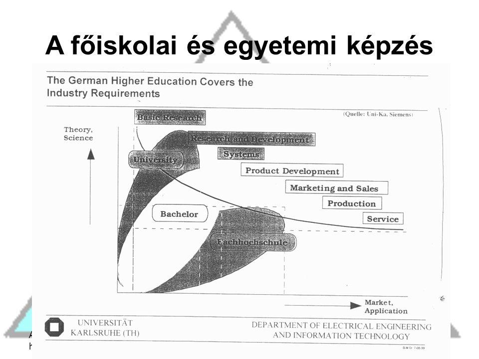 A Bolognai Folyamat hatása... 2005 november 17 A főiskolai és egyetemi képzés