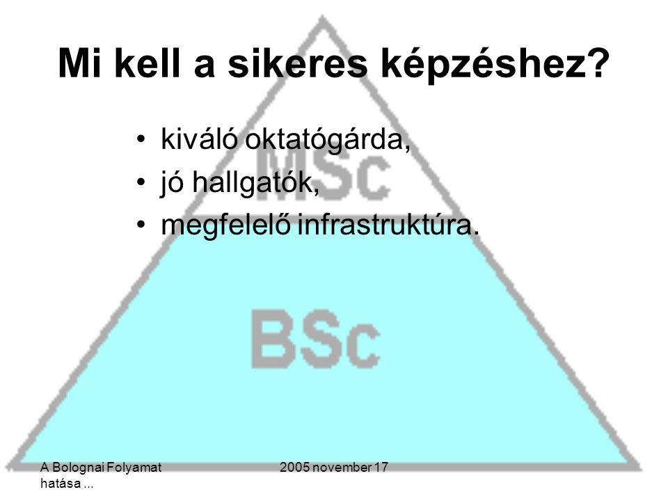 A Bolognai Folyamat hatása... 2005 november 17 Mi kell a sikeres képzéshez.