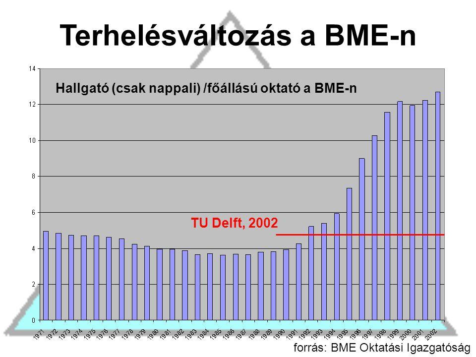Terhelésváltozás a BME-n Hallgató (csak nappali) /főállású oktató a BME-n forrás: BME Oktatási Igazgatóság TU Delft, 2002