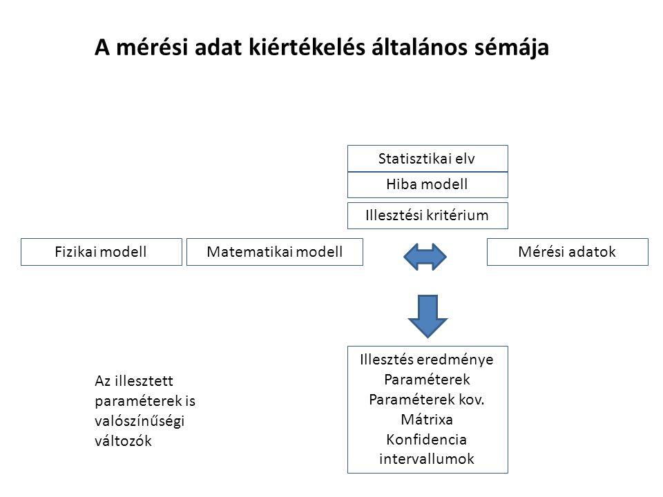 A mérési adat kiértékelés általános sémája Mérési adatokMatematikai modell Illesztési kritérium Statisztikai elv Hiba modell Fizikai modell Illesztés