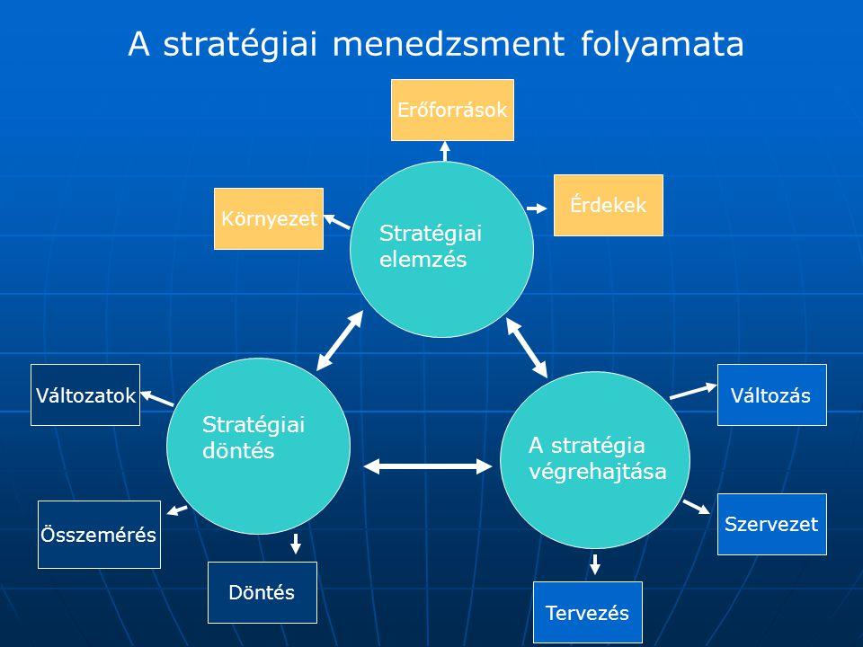 A vállalati stratégia két típusa Az egyszerű, egy-termékes vállalatok többnyire az Ansoff mátrixon alapuló stratégiát alkalmaznak, Az egyszerű, egy-termékes vállalatok többnyire az Ansoff mátrixon alapuló stratégiát alkalmaznak, Innen elmozdulva fokozatosan vertikálisan és/vagy horizontálisan integrálódnak Innen elmozdulva fokozatosan vertikálisan és/vagy horizontálisan integrálódnak A sok egymástól független stratégiai üzleti egységet tartalmazó vállalatok un.