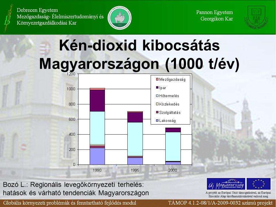 Kén-dioxid kibocsátás Magyarországon (1000 t/év) Bozó L.: Regionális levegőkörnyezeti terhelés: hatások és várható tendenciák Magyarországon