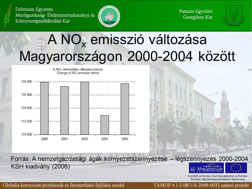 A NO x emisszió változása Magyarországon 2000-2004 között Forrás: A nemzetgazdasági ágak környezetszennyezése – légszennyezés 2000-2004 KSH kiadvány (2006)