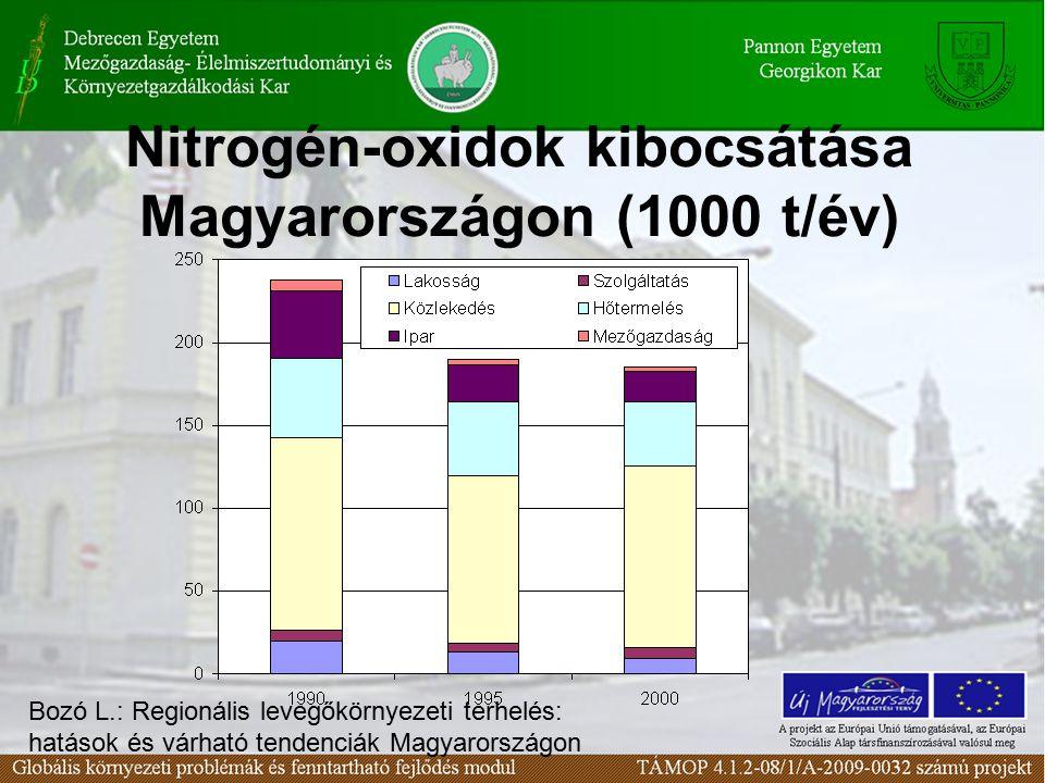 Nitrogén-oxidok kibocsátása Magyarországon (1000 t/év) Bozó L.: Regionális levegőkörnyezeti terhelés: hatások és várható tendenciák Magyarországon