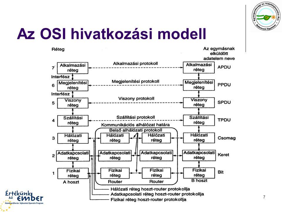 HEFOP 3.3.1–P-2004-06-0071/1.07 Az OSI hivatkozási modell