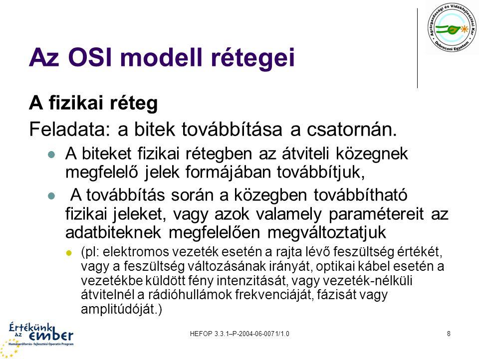 HEFOP 3.3.1–P-2004-06-0071/1.08 Az OSI modell rétegei A fizikai réteg Feladata: a bitek továbbítása a csatornán.