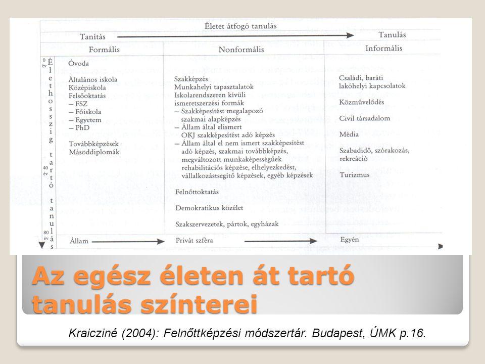 Az egész életen át tartó tanulás színterei Kraicziné (2004): Felnőttképzési módszertár.