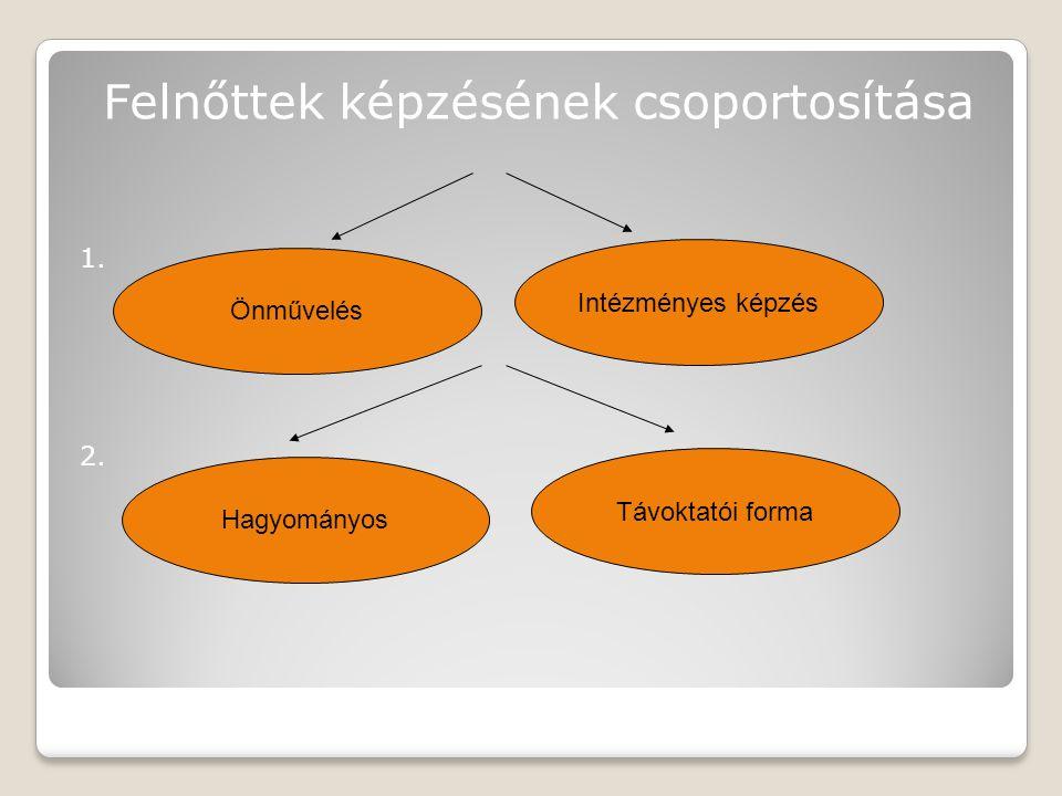 Felnőttek képzésének csoportosítása 1. 2. Önművelés Intézményes képzés Hagyományos Távoktatói forma