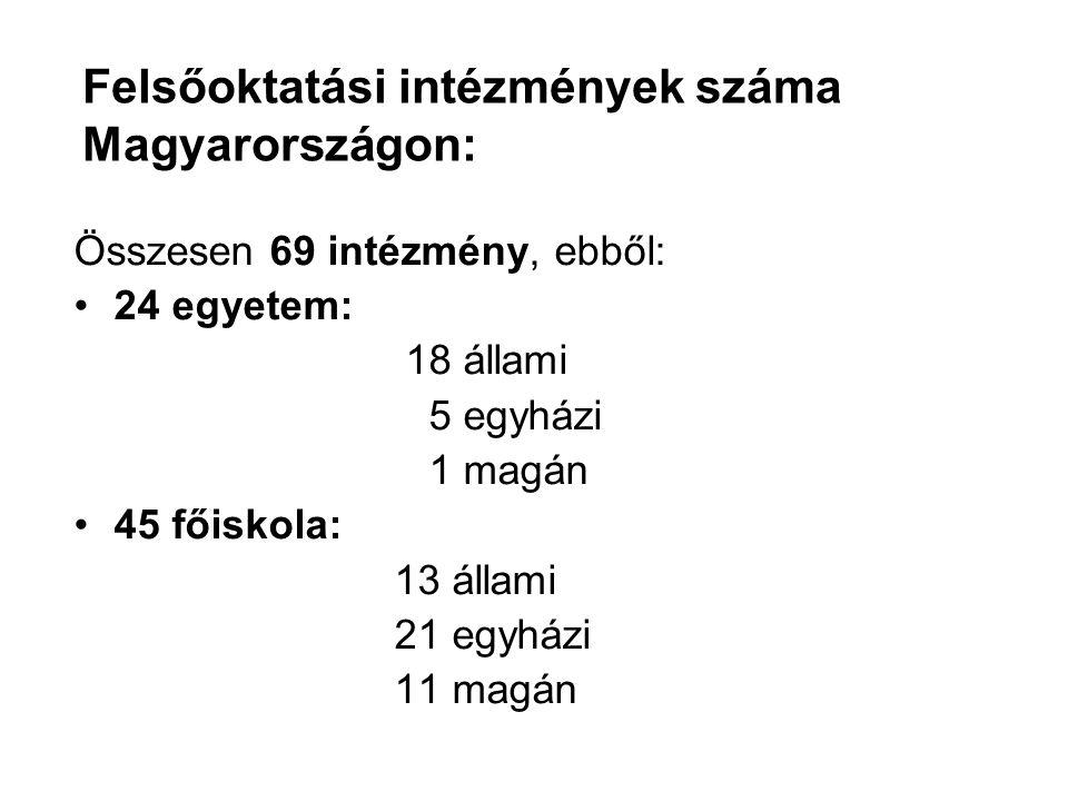 Felsőoktatási intézmények száma Magyarországon: Összesen 69 intézmény, ebből: 24 egyetem: 18 állami 5 egyházi 1 magán 45 főiskola: 13 állami 21 egyházi 11 magán