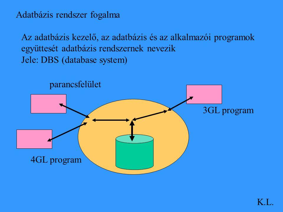 Adatbázis rendszer fogalma K.L. Az adatbázis kezelő, az adatbázis és az alkalmazói programok együttesét adatbázis rendszernek nevezik Jele: DBS (datab