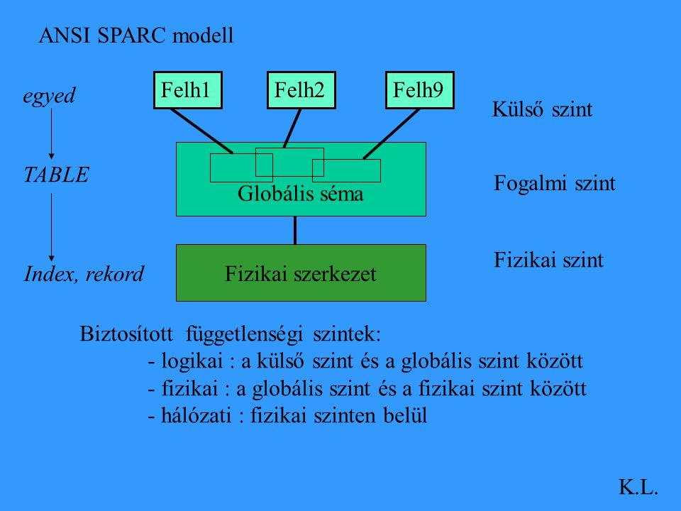 ANSI SPARC modell K.L. Felh1Felh2Felh9 Külső szint Fogalmi szint Fizikai szint Biztosított függetlenségi szintek: - logikai : a külső szint és a globá