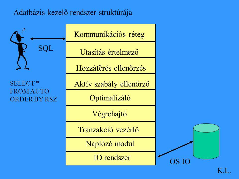 Adatbázis kezelő rendszer struktúrája K.L. OS IO SQL Kommunikációs réteg Utasítás értelmező Hozzáférés ellenőrzés Aktív szabály ellenőrző Optimalizáló