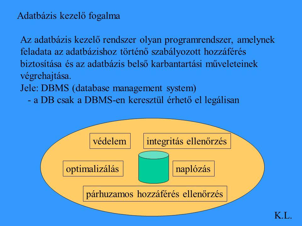 Adatbázis kezelő fogalma K.L. Az adatbázis kezelő rendszer olyan programrendszer, amelynek feladata az adatbázishoz történő szabályozott hozzáférés bi