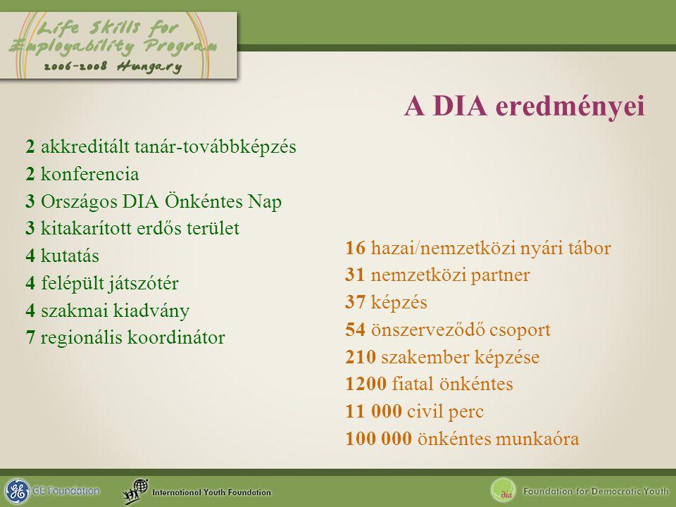 A DIA eredményei 2 akkreditált tanár-továbbképzés 2 konferencia 3 Országos DIA Önkéntes Nap 3 kitakarított erdős terület 4 kutatás 4 felépült játszóté
