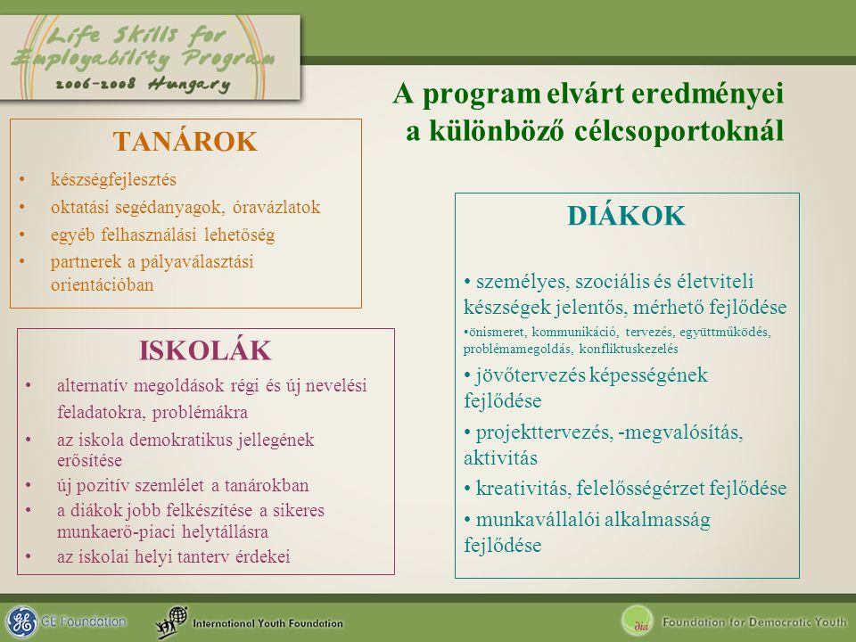 A program elvárt eredményei a különböző célcsoportoknál TANÁROK készségfejlesztés oktatási segédanyagok, óravázlatok egyéb felhasználási lehetőség par