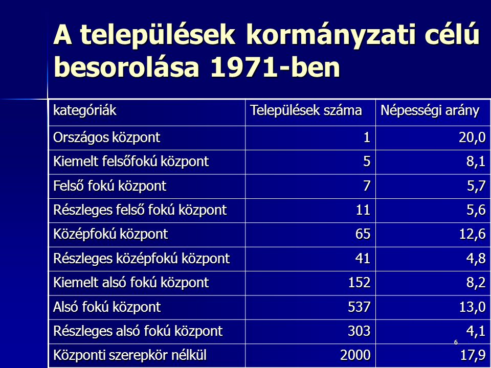 66 A települések kormányzati célú besorolása 1971-ben kategóriák Települések száma Népességi arány Országos központ 120,0 Kiemelt felsőfokú központ 58,1 Felső fokú központ 75,7 Részleges felső fokú központ 115,6 Középfokú központ 6512,6 Részleges középfokú központ 414,8 Kiemelt alsó fokú központ 1528,2 Alsó fokú központ 53713,0 Részleges alsó fokú központ 3034,1 Központi szerepkör nélkül 200017,9
