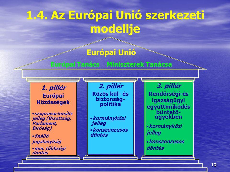 10 1.4.Az Európai Unió szerkezeti modellje Európai Unió Európai Tanács Miniszterek Tanácsa 1.