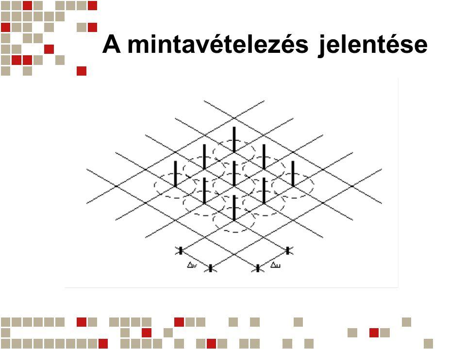 Egyidejű mintavételezés és kvantálás