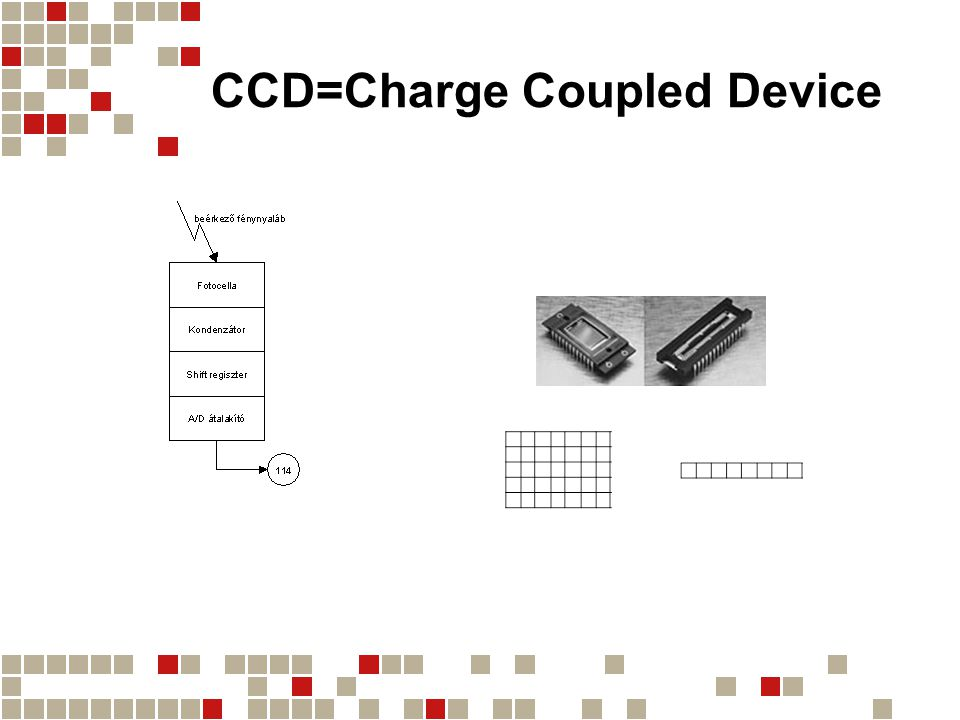 CCD elrendezések