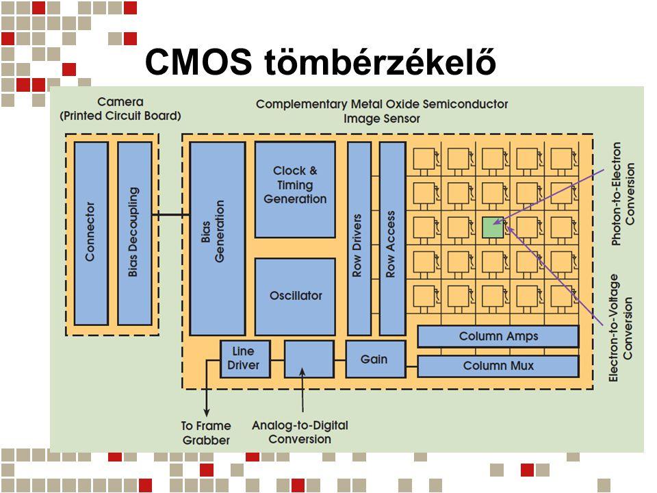 CCD vs CMOS CCD –Integráltság: kisebb –Fogyasztás: nagyobb –Képminőség: nagyon jó –Rugalmasság: jó –Ár: magasabb –Alkalmazás: Ipari alkalmazások Orvosi alkalmazások Tudományos alkalmazások CMOS –Integráltság: nagy –Fogyasztás: kicsi –Képminőség: jó –Rugalmasság: jó –Ár: alacsonyabb –Alkalmazás: Biztonsági és webkamerák Fax Játékok Vonalkódolvasók