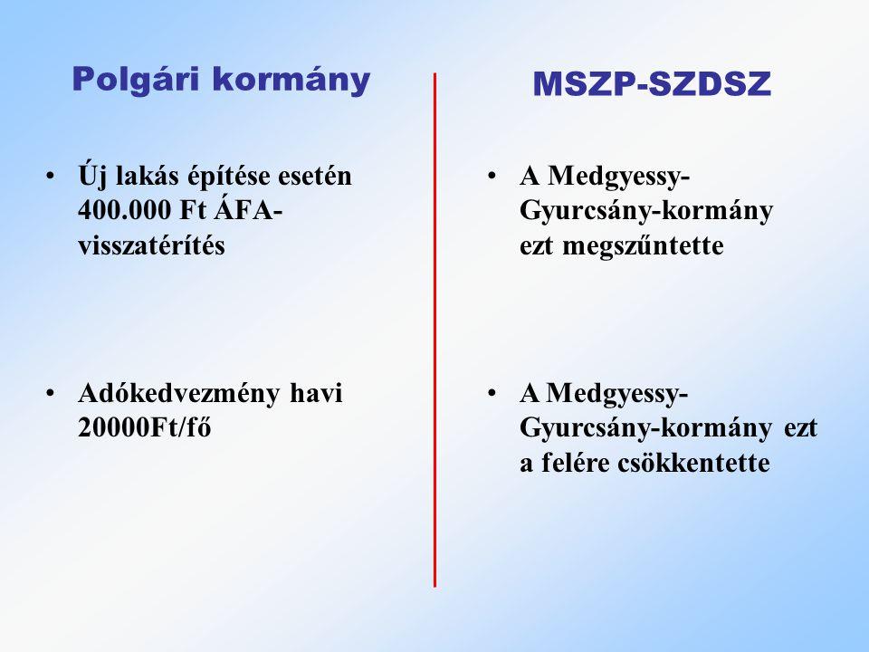 Polgári kormány Új lakás építése esetén 400.000 Ft ÁFA- visszatérítés A Medgyessy- Gyurcsány-kormány ezt megszűntette MSZP-SZDSZ Adókedvezmény havi 20000Ft/fő A Medgyessy- Gyurcsány-kormány ezt a felére csökkentette
