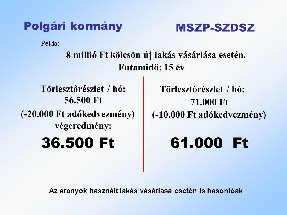 Törlesztőrészlet / hó: 56.500 Ft (-20.000 Ft adókedvezmény) végeredmény: 36.500 Ft Törlesztőrészlet / hó: 71.000 Ft (-10.000 Ft adókedvezmény) 61.000 Ft Az arányok használt lakás vásárlása esetén is hasonlóak Polgári kormány MSZP-SZDSZ Példa: 8 millió Ft kölcsön új lakás vásárlása esetén.
