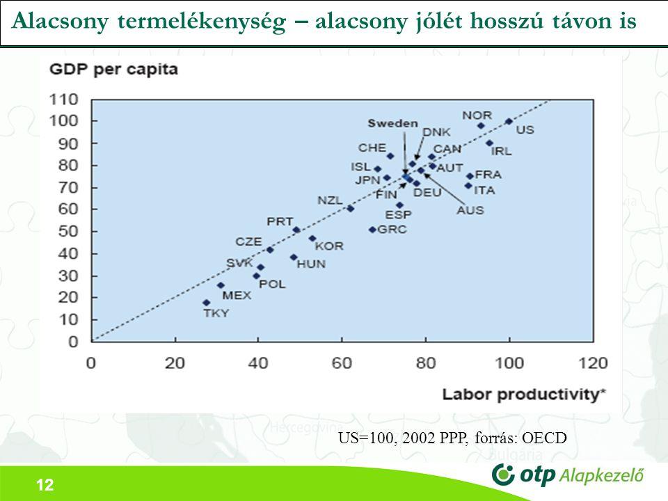 12 Alacsony termelékenység – alacsony jólét hosszú távon is US=100, 2002 PPP, forrás: OECD