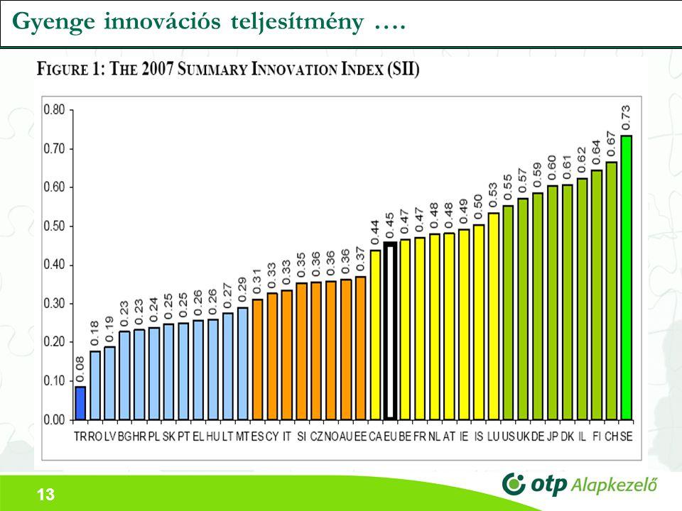 13 Gyenge innovációs teljesítmény ….