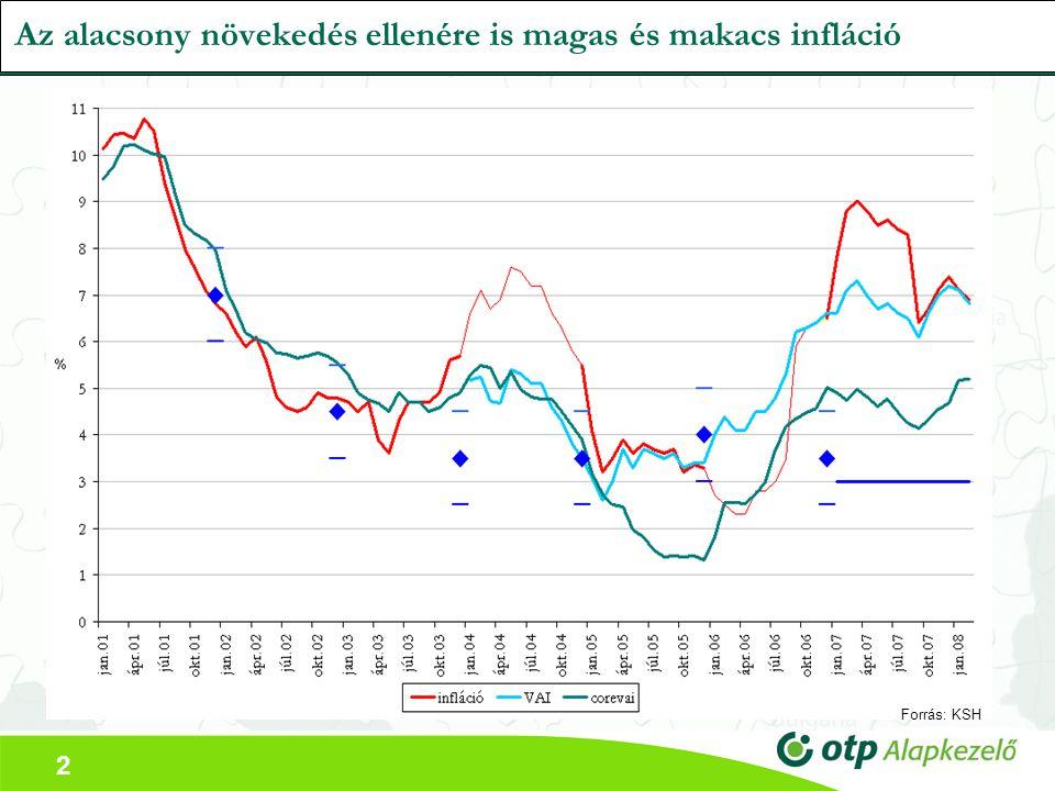 2 Az alacsony növekedés ellenére is magas és makacs infláció Forrás: KSH