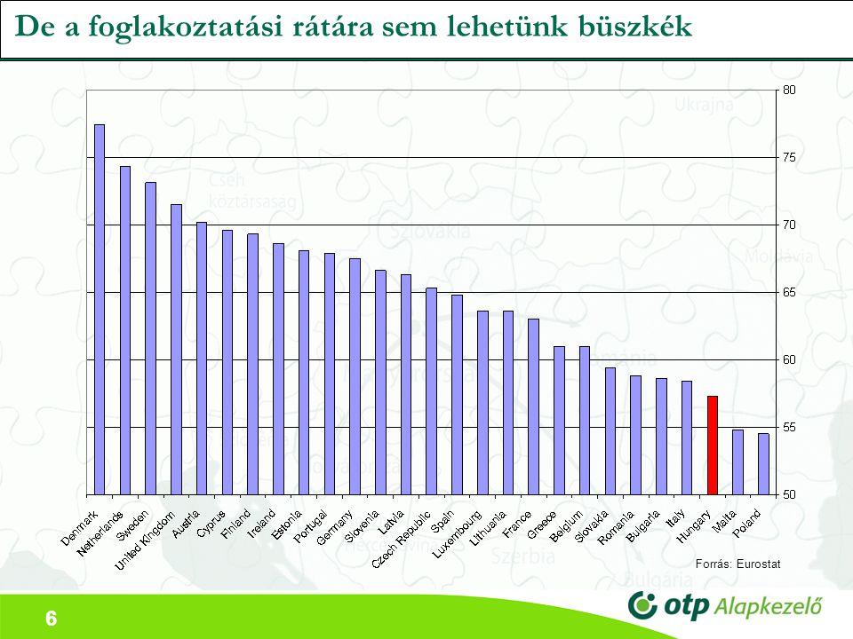 6 De a foglakoztatási rátára sem lehetünk büszkék Forrás: Eurostat
