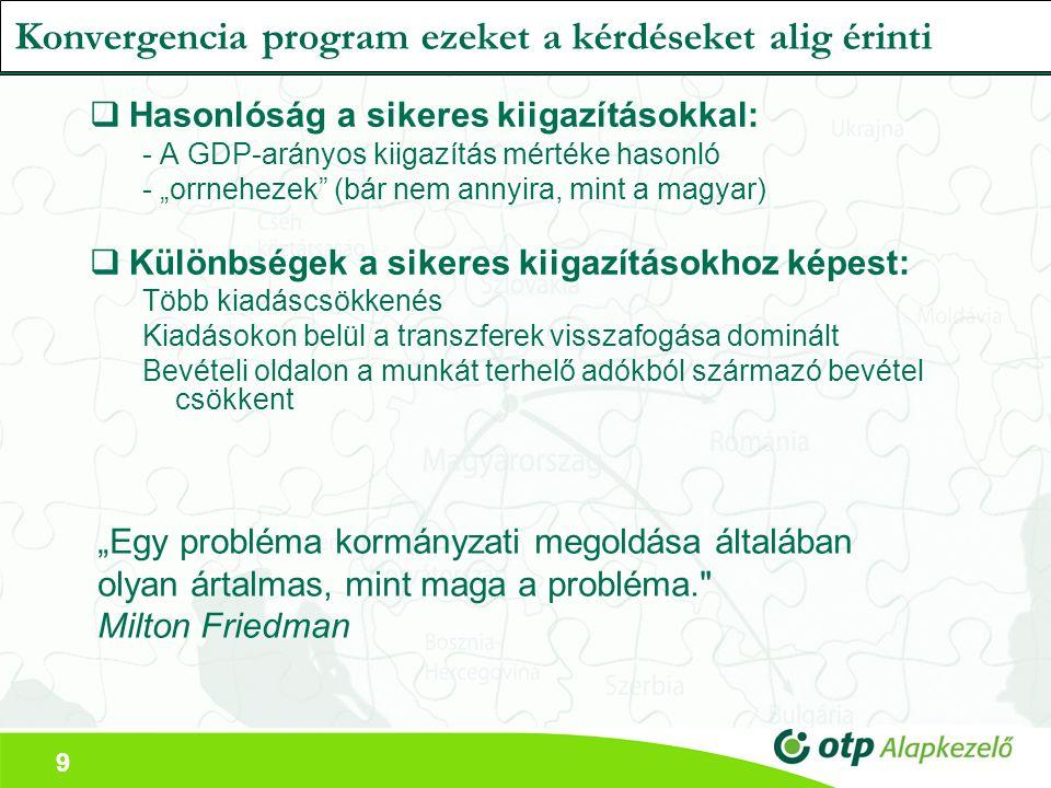 """9 Konvergencia program ezeket a kérdéseket alig érinti  Hasonlóság a sikeres kiigazításokkal: - A GDP-arányos kiigazítás mértéke hasonló - """"orrnehezek (bár nem annyira, mint a magyar)  Különbségek a sikeres kiigazításokhoz képest: Több kiadáscsökkenés Kiadásokon belül a transzferek visszafogása dominált Bevételi oldalon a munkát terhelő adókból származó bevétel csökkent """"Egy probléma kormányzati megoldása általában olyan ártalmas, mint maga a probléma. Milton Friedman"""
