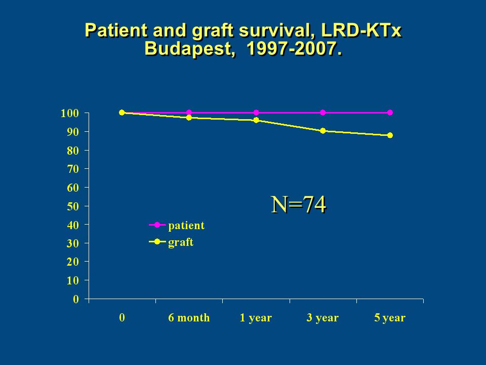 Patient and graft survival, LRD-KTx Budapest, 1997-2007. N=74
