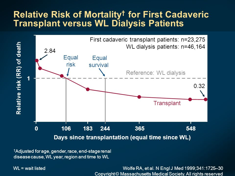 Deaths per 1000 patient years Death Rates by Vintage: Dialysis versus Transplantation Overall death Cardiac death Transplant vintage (months) Dialysis vintage (months) 0–3 3–6 6–12 12–24 24–36 36–48 48–60 60+ 0–3 3–6 6–12 12–24 24–36 36–48 48–60 60+ Meier-Kriesche H-U, et al.