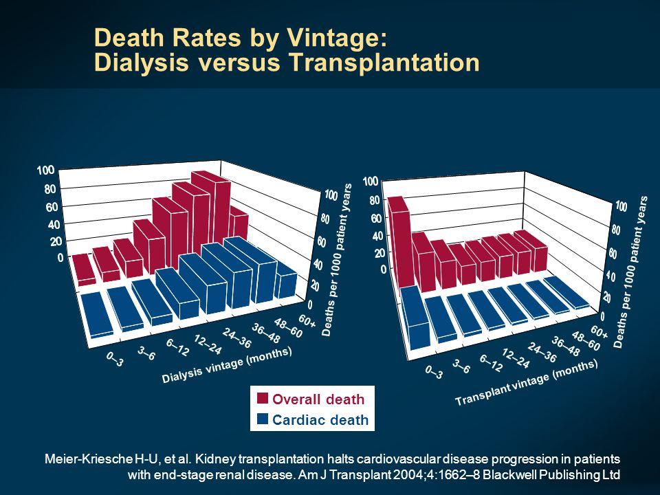 Az élődonoros veseátültetés jelentősége  Betegtúlélési esélyek az ESRD kezelése során  Vesetranszplantációs trend a fejlett világban - LRD  Mi a magyar valóság, hol tartunk .