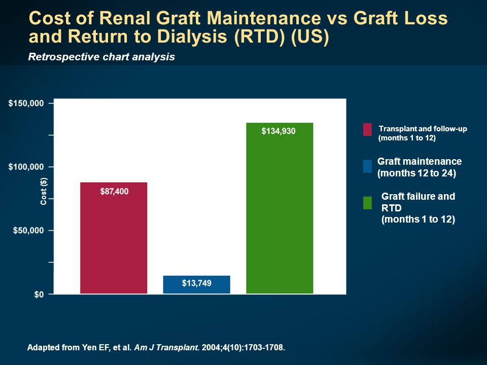 Cost ($) Graft maintenance (months 12 to 24) Transplant and follow-up (months 1 to 12) Graft failure and RTD (months 1 to 12) Adapted from Yen EF, et