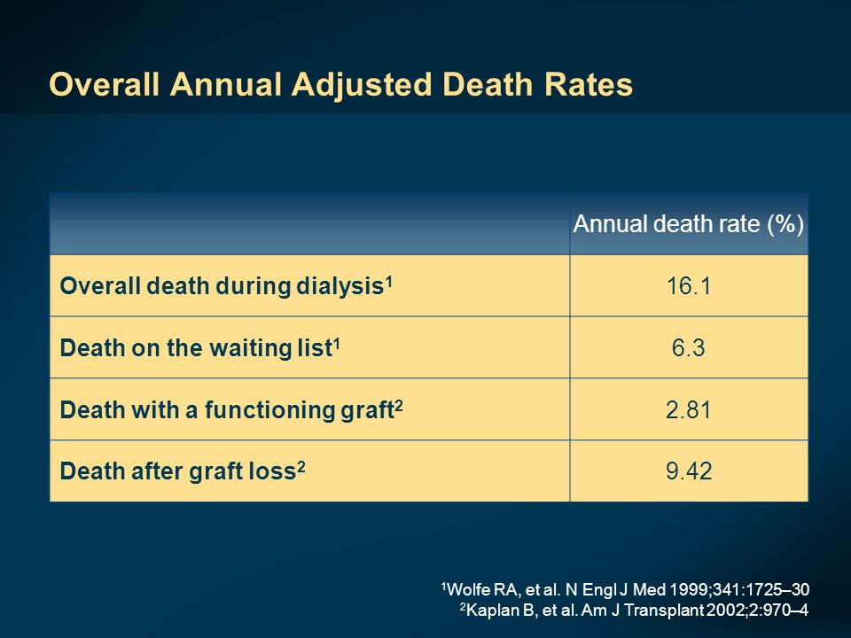 Overall Annual Adjusted Death Rates 1 Wolfe RA, et al.