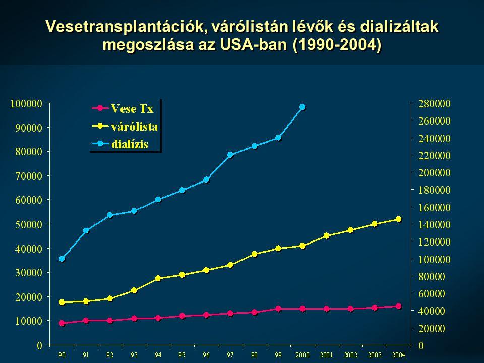 Vesetúlélés cadaver transzplantáció esetén a dialízisen töltött idővel összefüggésben (n= 56587) preemptív < 6 6-12 12-24 24+ Pretransplant Dialízis idő (hó)