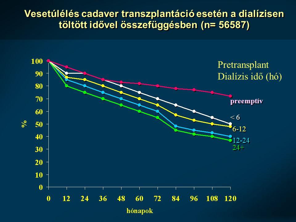 Japánban észlelt túlélési mutatók 1989-2001 1989-2001 között (441 beteg): 93%, 89%, 87%, 85% és 84% 1,3,5,7 és 9 éves beteg- túlélés 84%, 80%, 71%, 65% és 59% 1,3,5,7 és 9 éves graft- túlélés Hasonló eredmények mint a hisztorikus kontrollok esetében Takahashi K, 2004, Am J Transpl