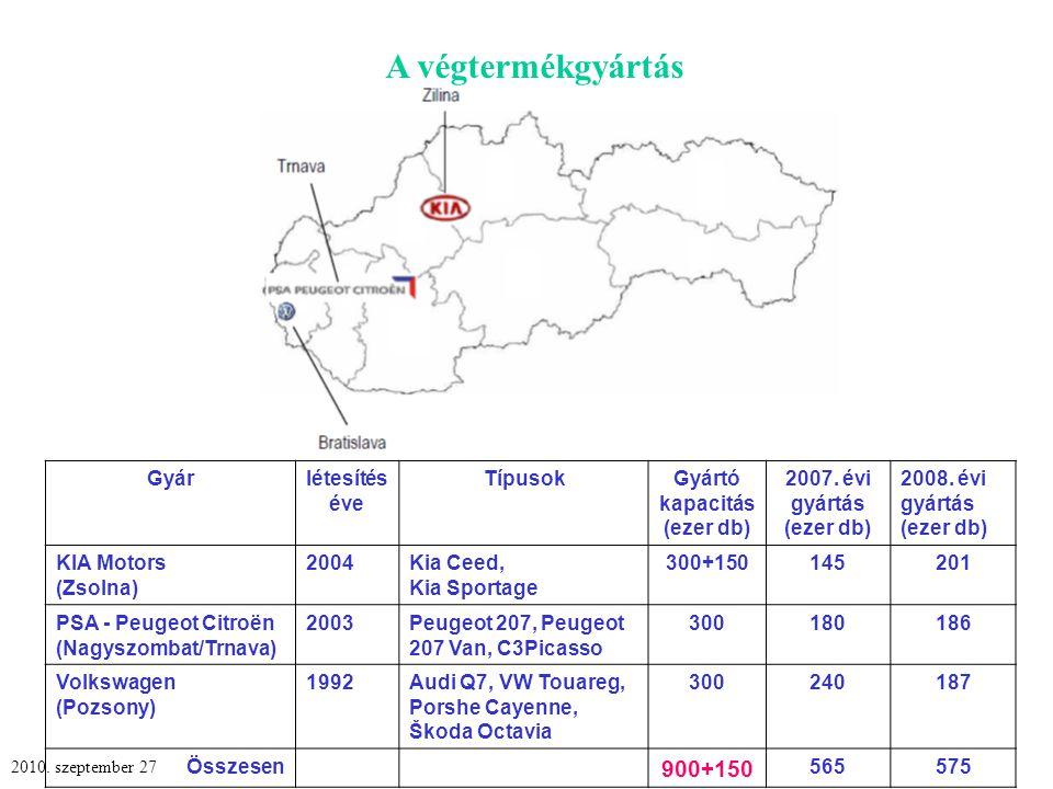 A végtermékgyártás Gyárlétesítés éve TípusokGyártó kapacitás (ezer db) 2007.