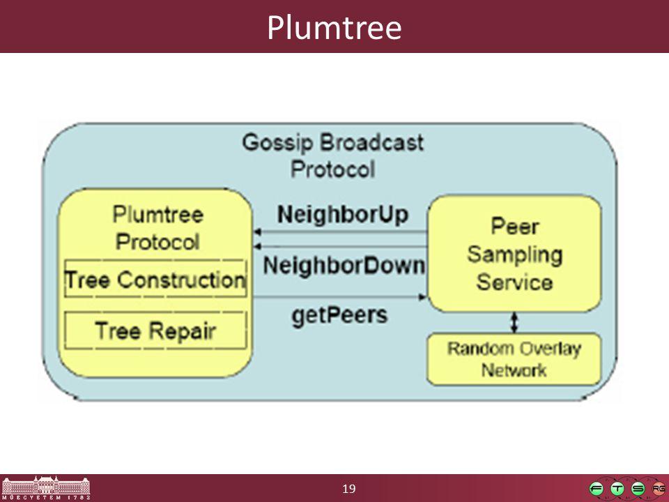 19 Plumtree
