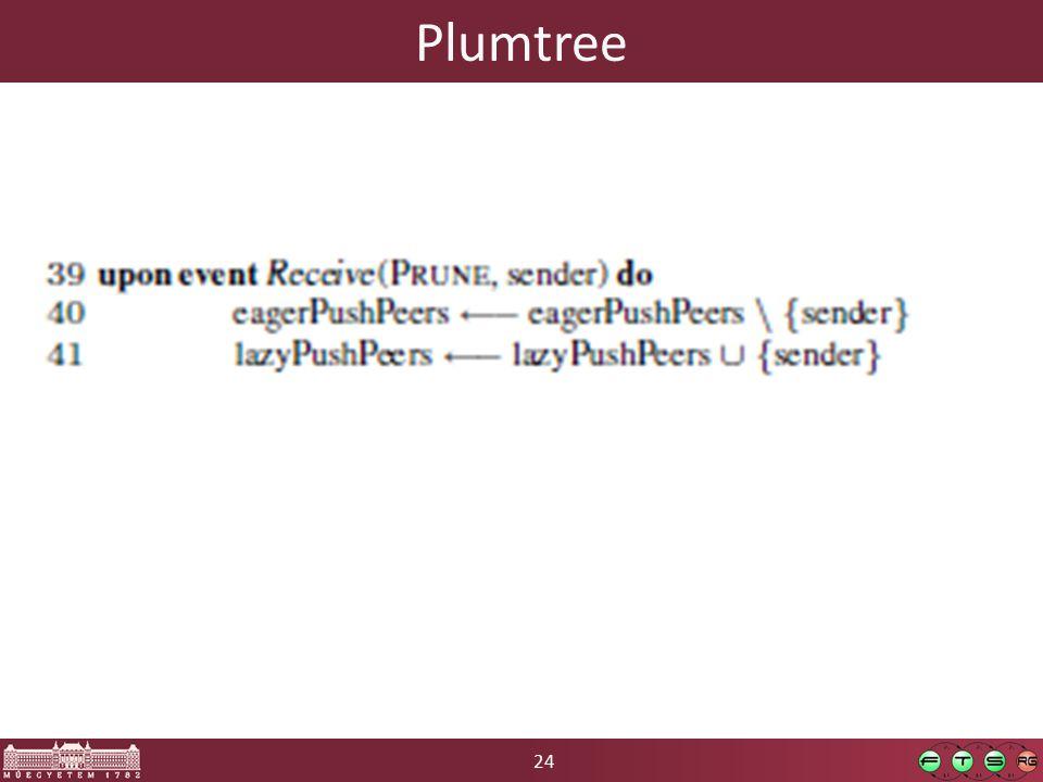 24 Plumtree