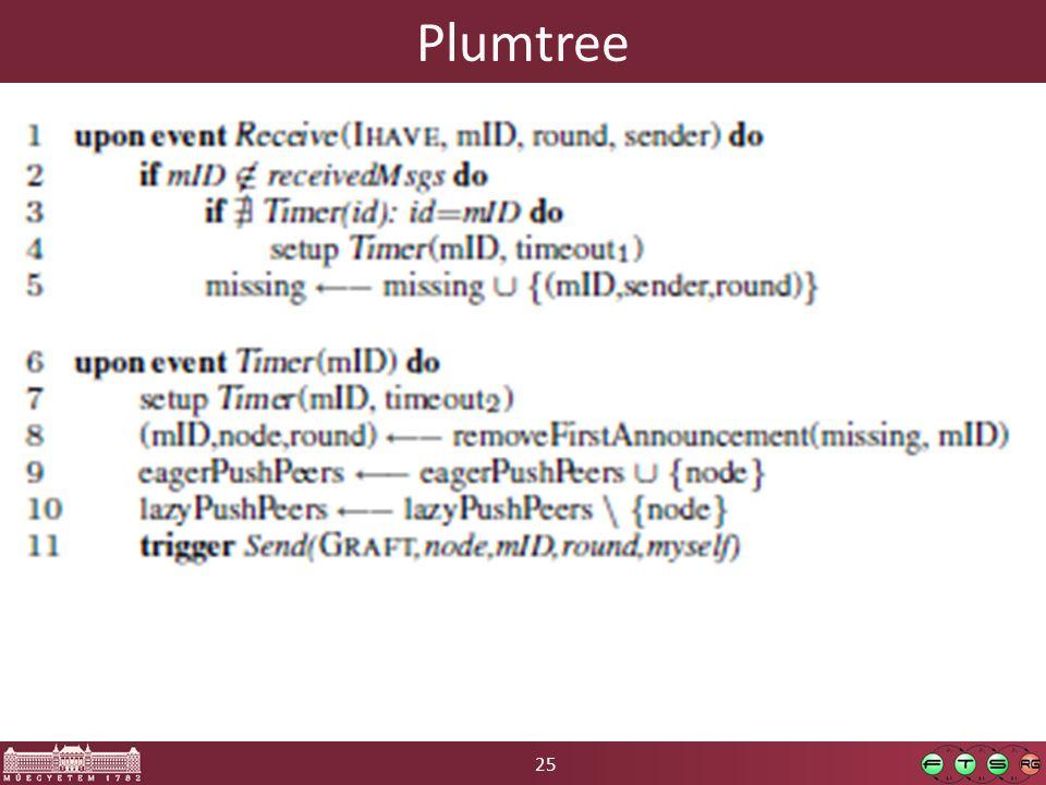 25 Plumtree